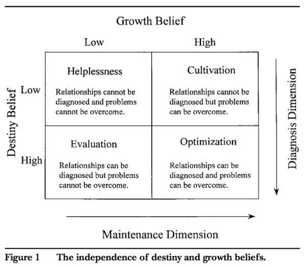 implicit_theories_growth_destiny