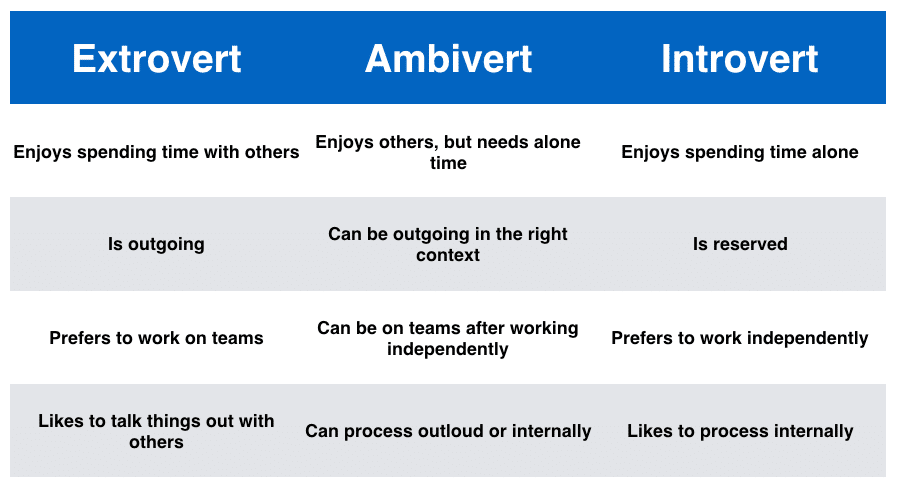 Ambivert Extrovert Introvert Differences