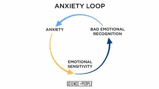 24 Powerful Tips to Deal with Anxiety | Science of PeopleScience of People